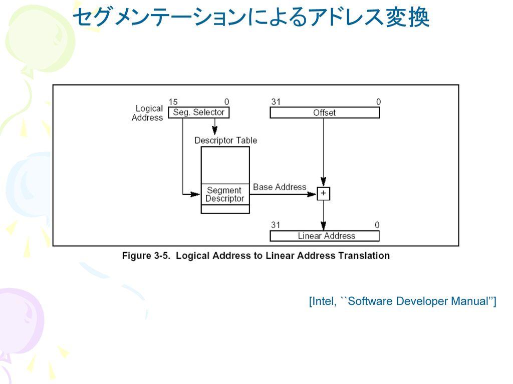 セグメンテーションによるアドレス変換 [Intel, ``Software Developer Manual'']